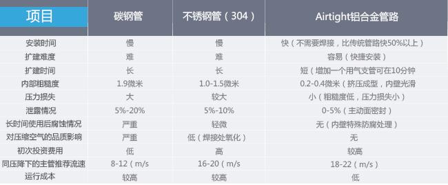 安耐特铝合金管路综合对比.jpg